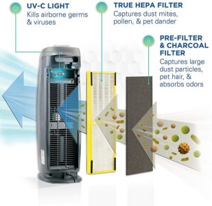 Best GermGuardian Air Purifier