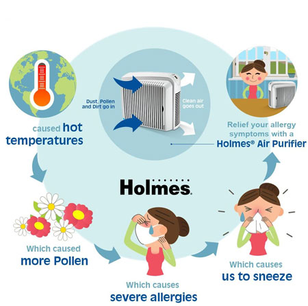 Best Holmes Air Purifier